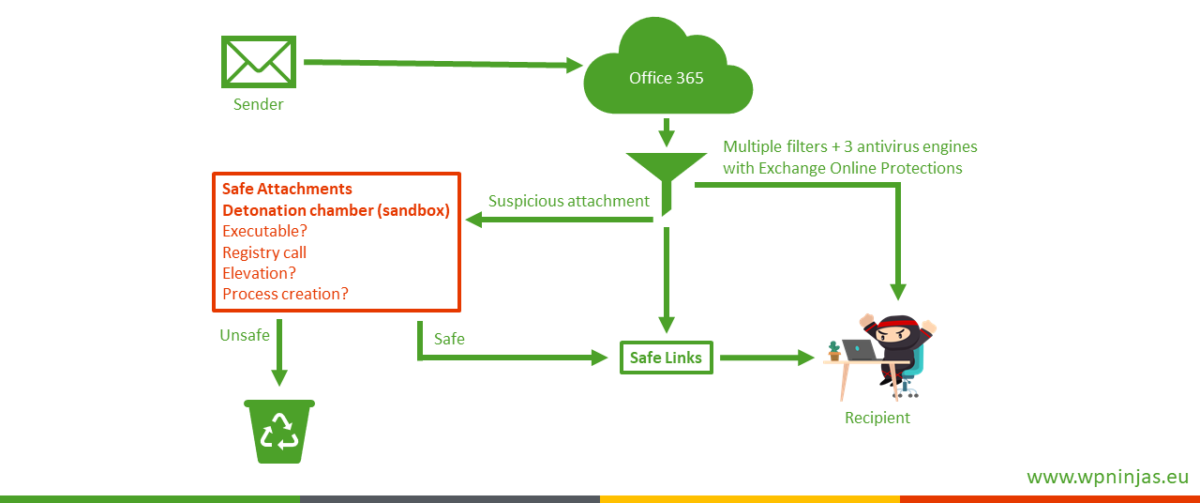 Defense In Depth On An Example Office Macro Protection